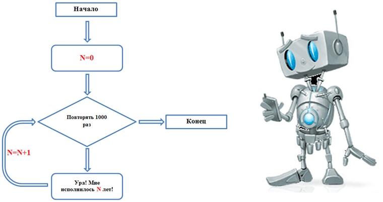Блок-схема на рисунке
